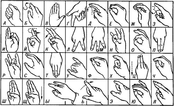 Русская ручная азбука для глухонемых.